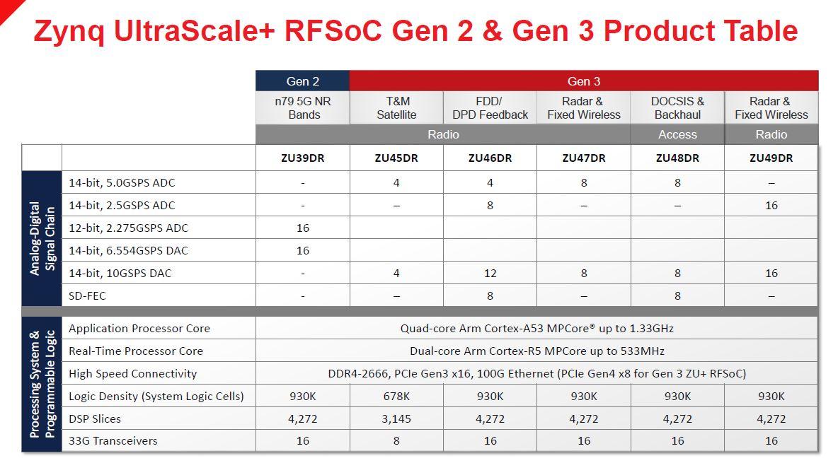Xilinx Zynq UltraScale+ RFSOoC Gen2 And Gen3 Product Table