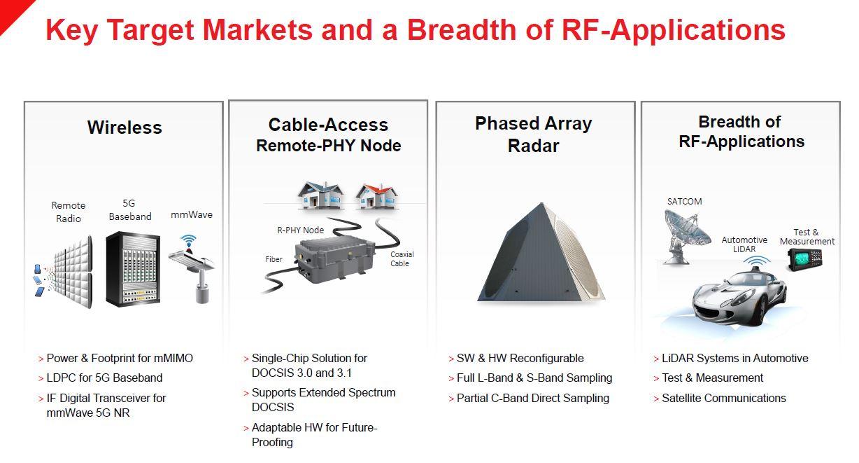 Xilinx Zynq UltraScale+ RFSOoC Key Markets