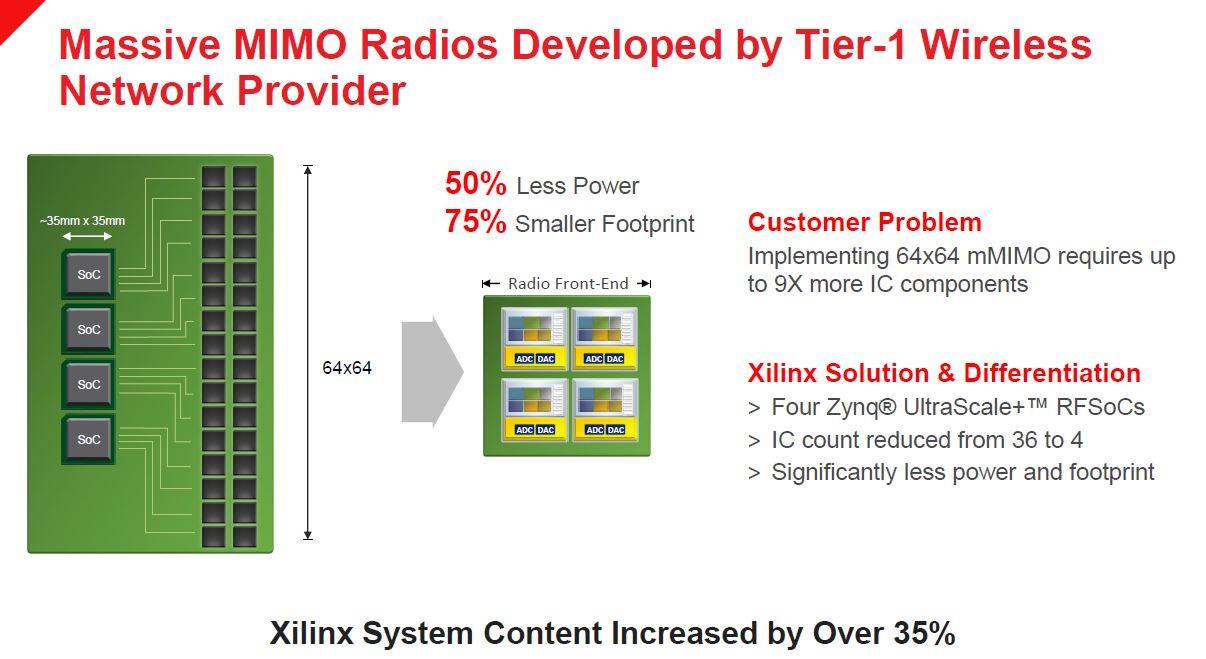 Xilinx Zynq UltraScale+ RFSOoC Massive MIMO Example