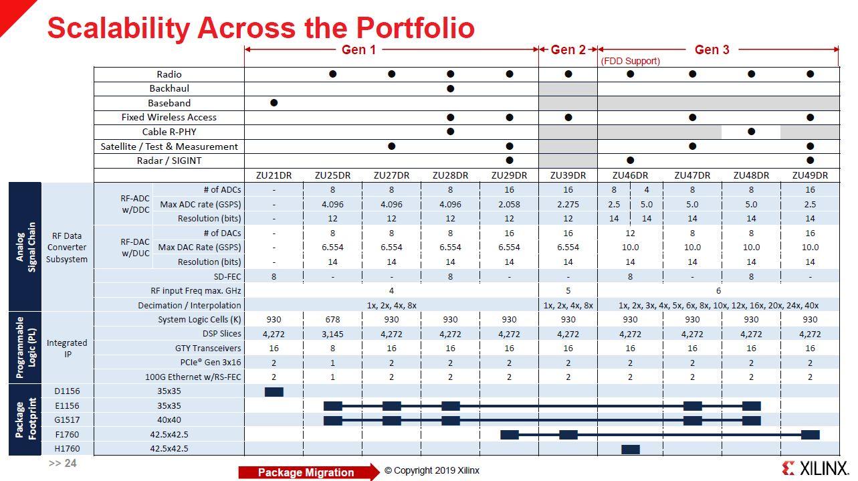 Xilinx Zynq UltraScale+ RFSOoC Portfolio Scale Update