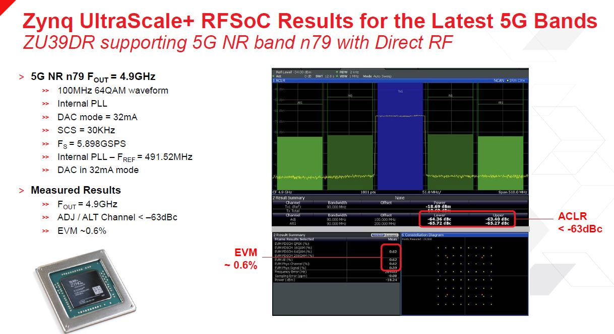 Xilinx Zynq UltraScale+ RFSOoC Results