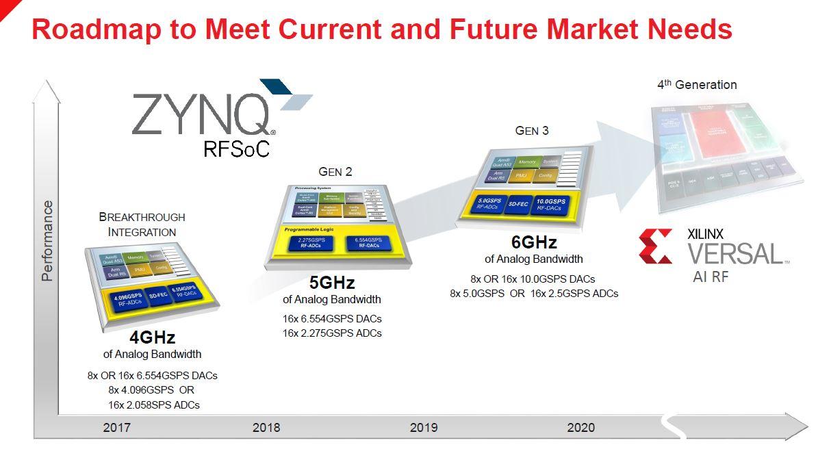 Xilinx Zynq UltraScale+ RFSOoC Roadmap - ServeTheHome