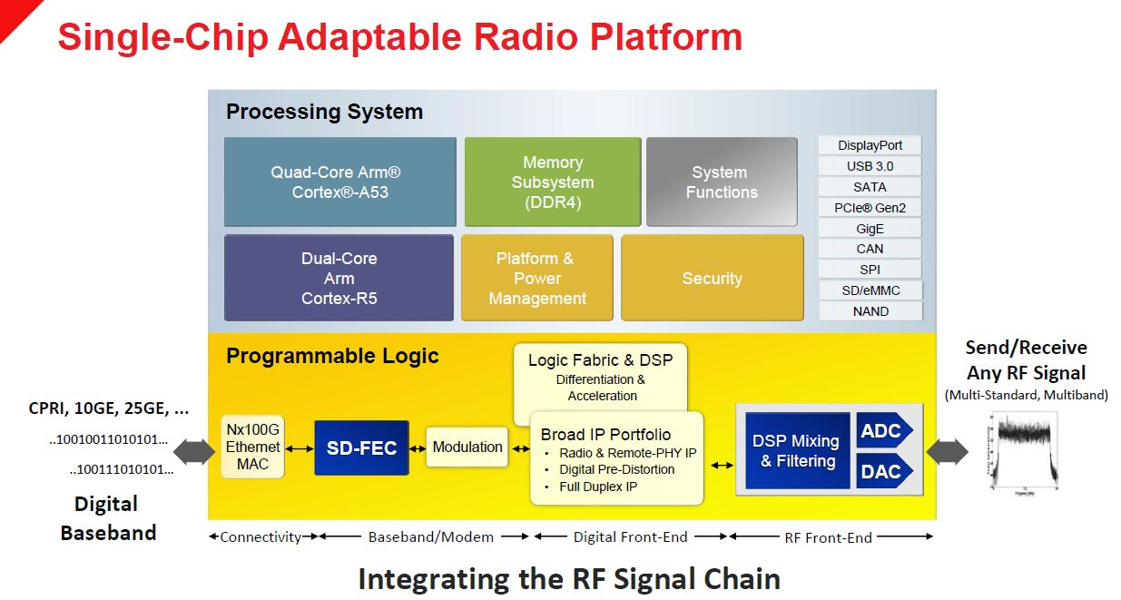 Xilinx Zynq UltraScale+ RFSOoC Single Chip Adaptable Radio Platform