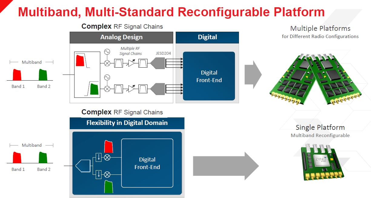 Xilinx Zynq UltraScale+ RFSOoC Single Platform