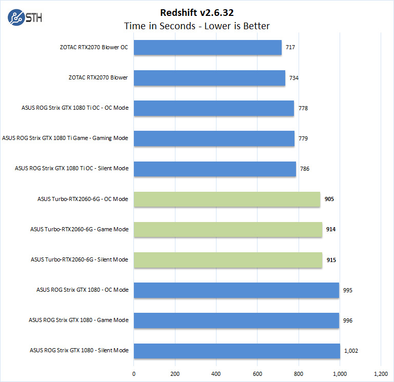 ASUS Turbo RTX2060 6G Redshift
