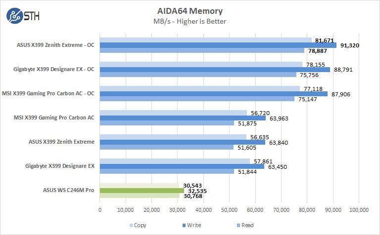ASUS WS C246M Pro Motherboard AIDA64 Memory