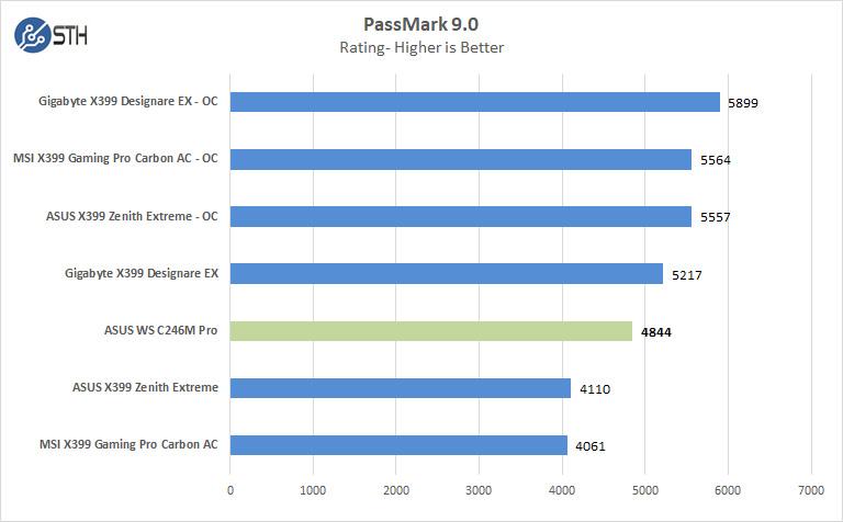 ASUS WS C246M Pro Motherboard Passmark