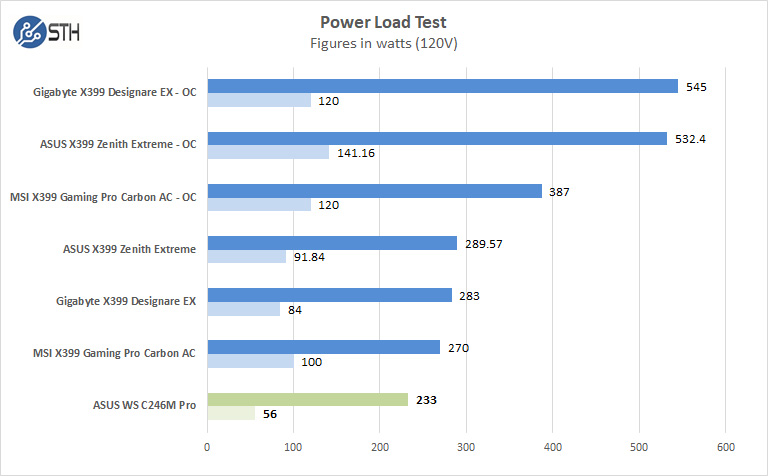 ASUS WS C246M Pro Motherboard Power Test