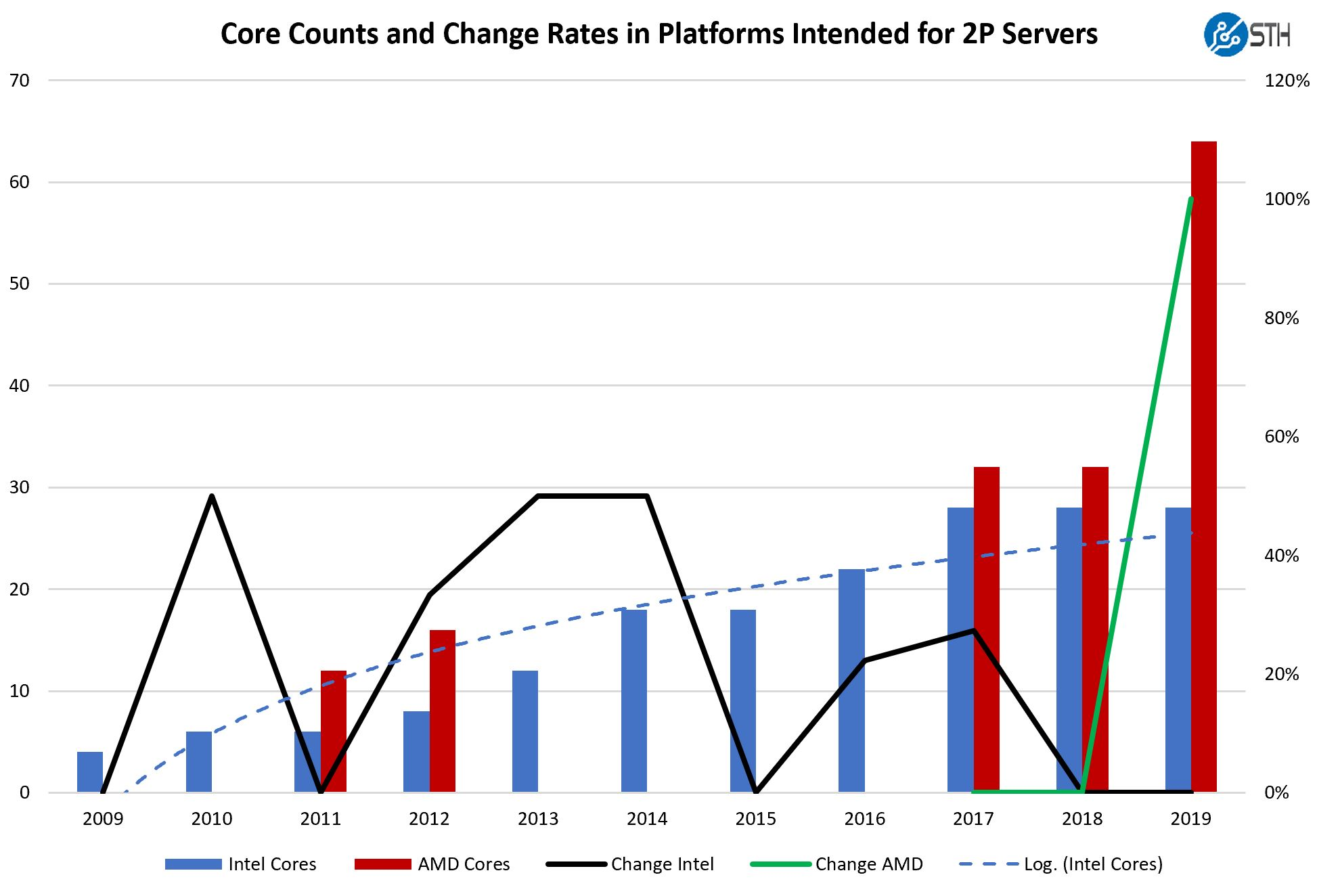 Core Counts And Change Rates 2009 Through 2019 Mainstream