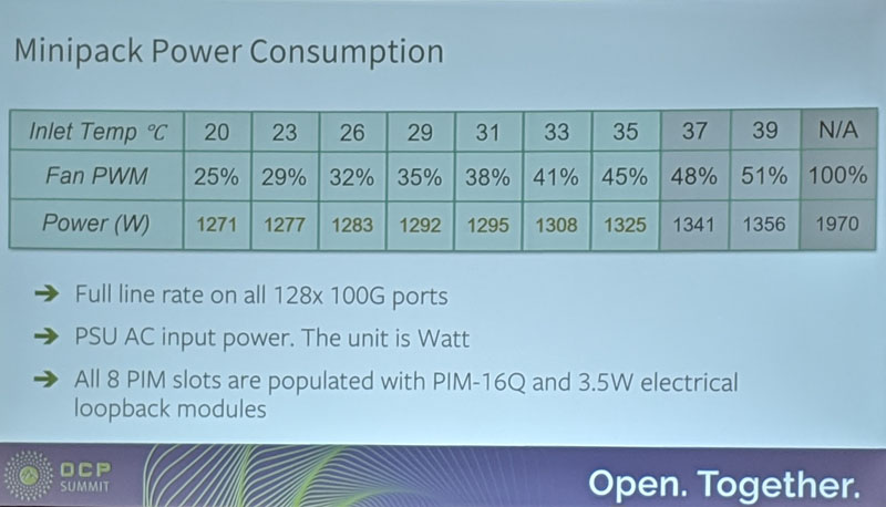 Edgecore Facebook Minipack Power Consumption