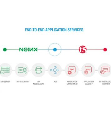 F5 And NGINX Application Services