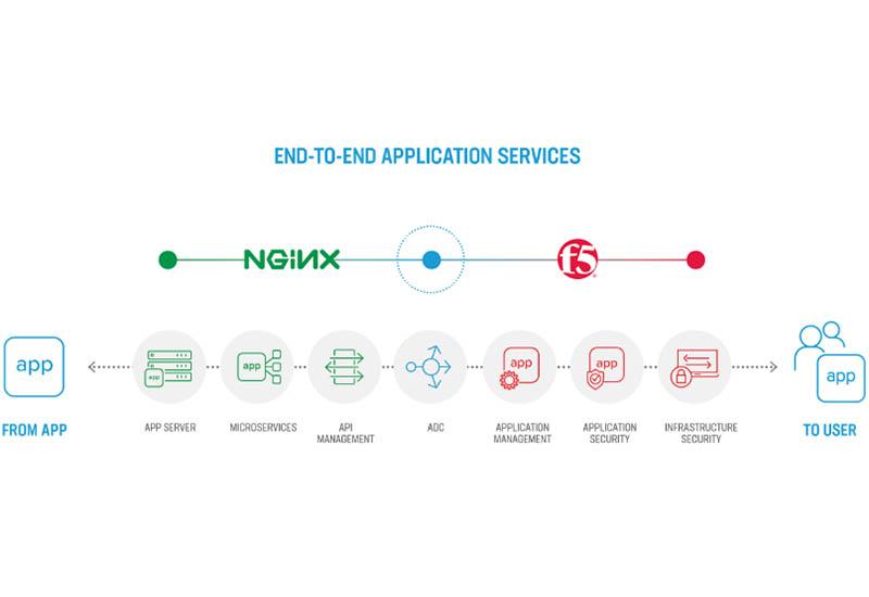 F5 to Acquire NGINX Maker of Popular Web Server - ServeTheHome