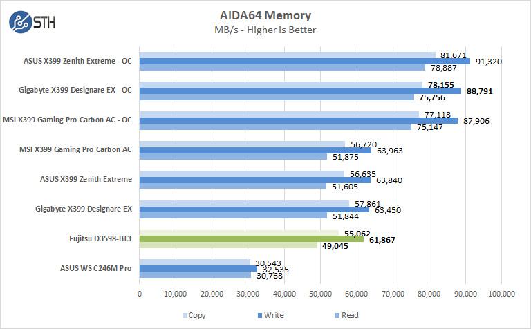 Fujitsu D3598 B13 AIDA64 Memory