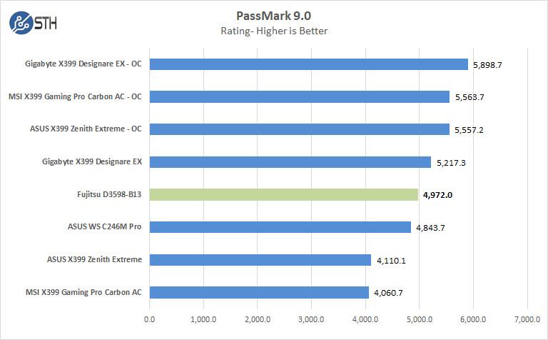 Fujitsu D3598 B13 Passmark