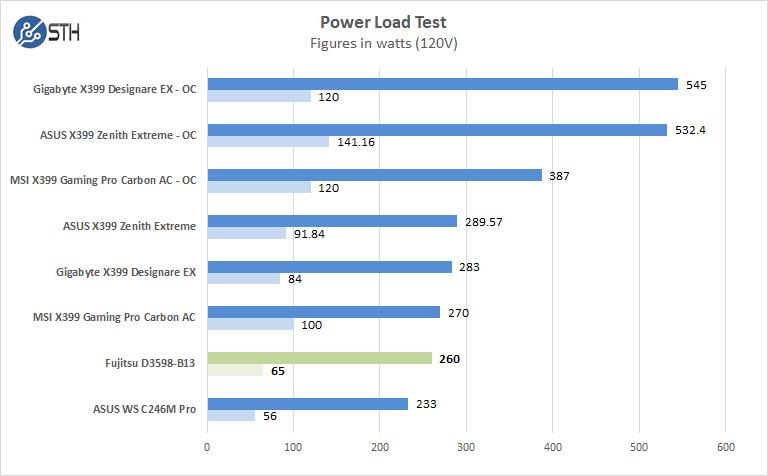 Fujitsu D3598 B13 Power Test