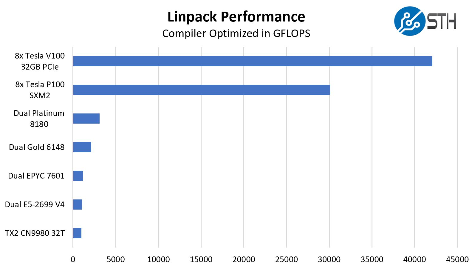 HPL Performance Comparison 8x Tesla V100 32GB PCIe And CPUs
