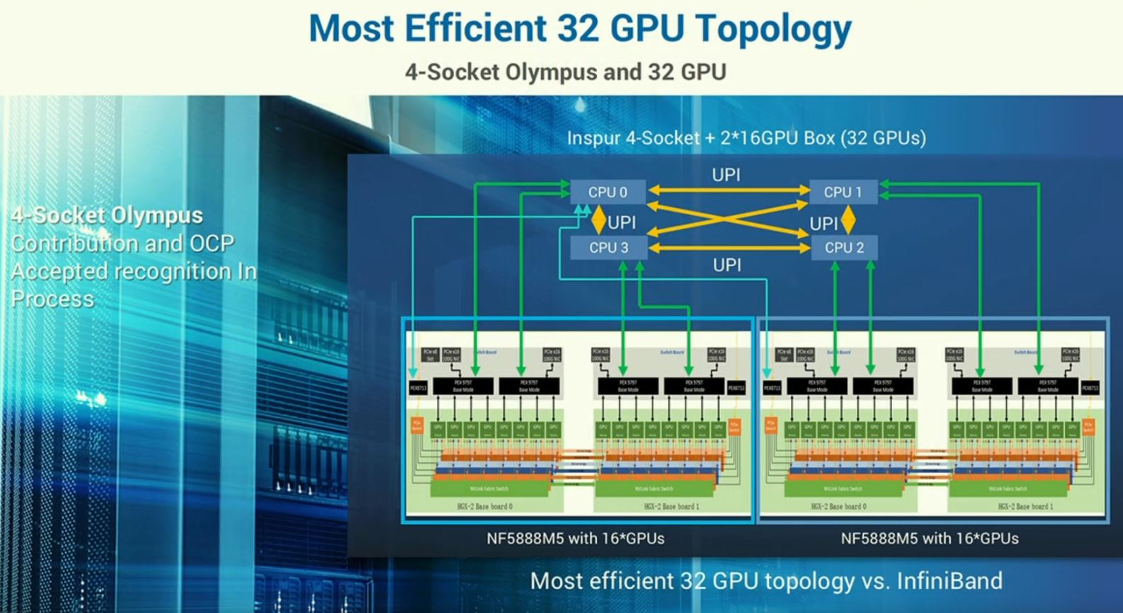 Inspur 4 Socket Olympus With GPU Box 32 GPU Topology At OCP Summit 2019