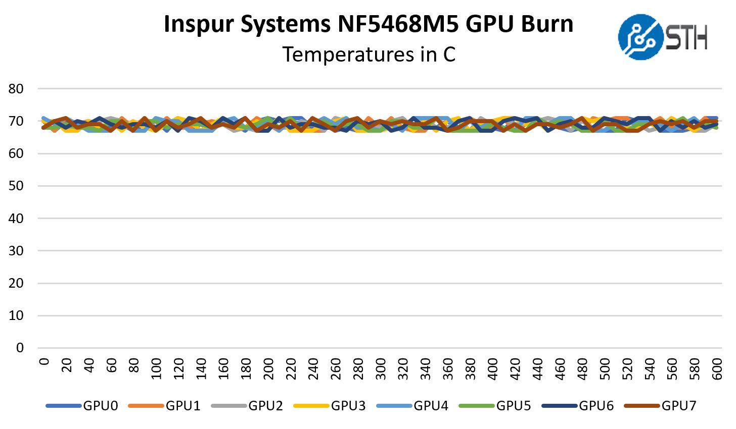 Inspur Systems NF5468M5 GPU Burn Temperature Over Time