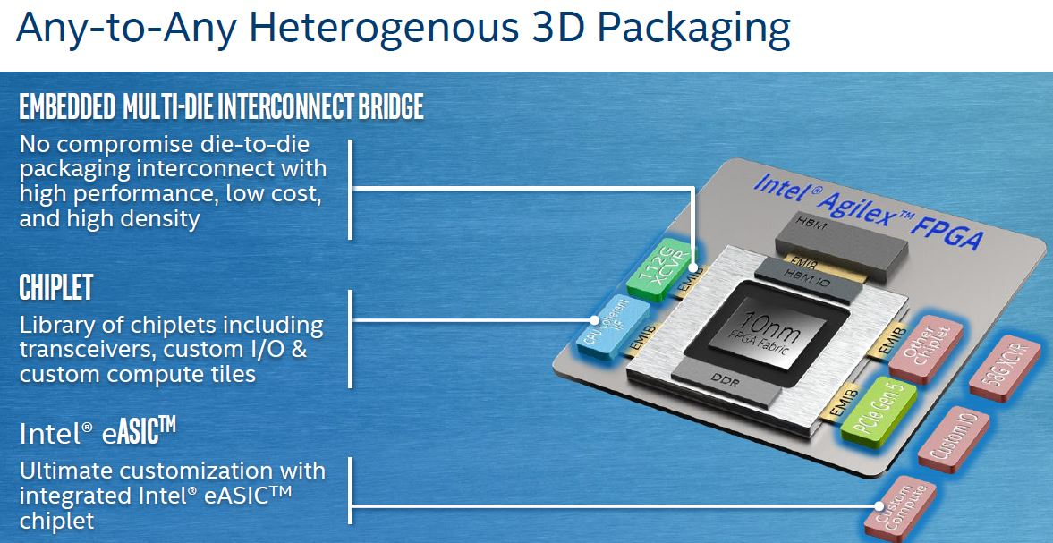 Intel Agilex Any To Any Heterogeneous 3D Packaging