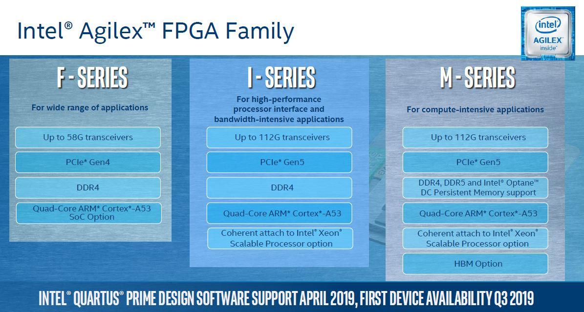 Intel Agilex Family