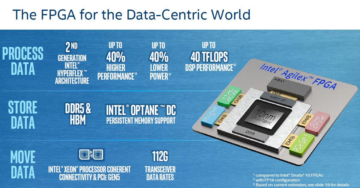 Intel Agilex Overview