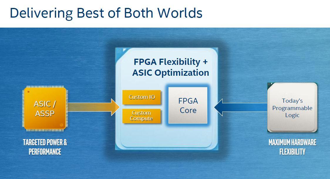 Intel Agilex Plus EASIC