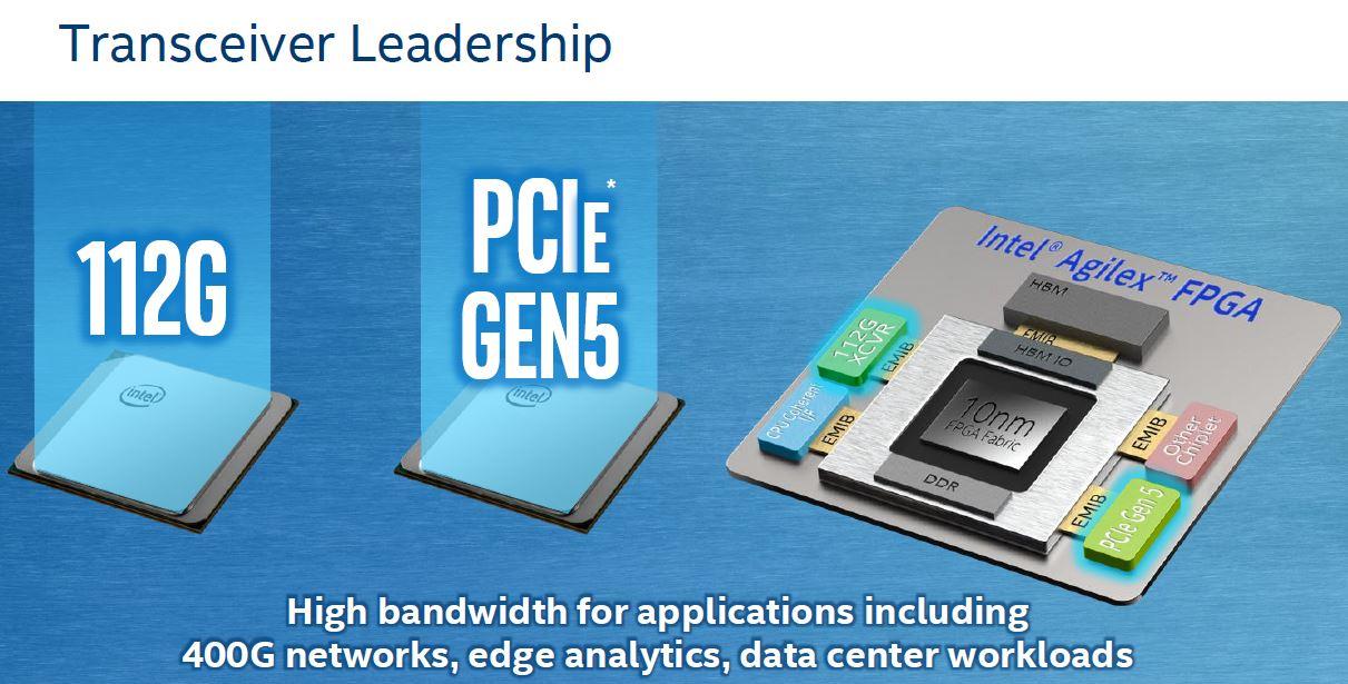 Intel Agilex Transciever