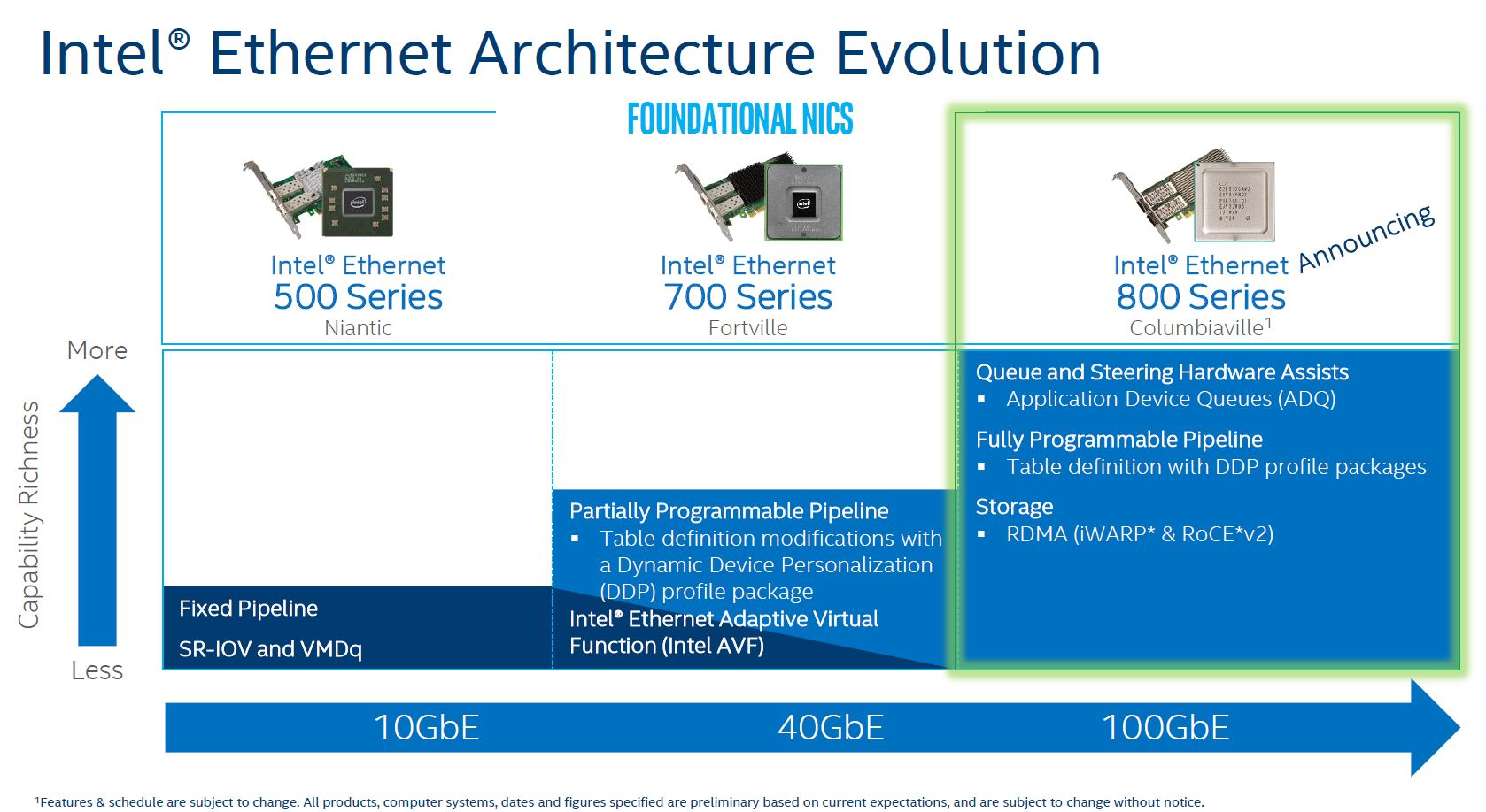 Intel Ethernet 10 To 100GbE Evolution