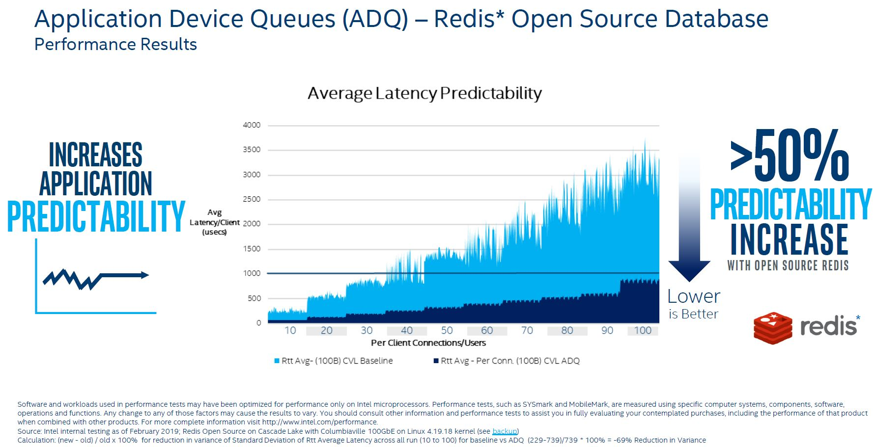 Intel Ethernet 800 ADQ Technology Redis Example
