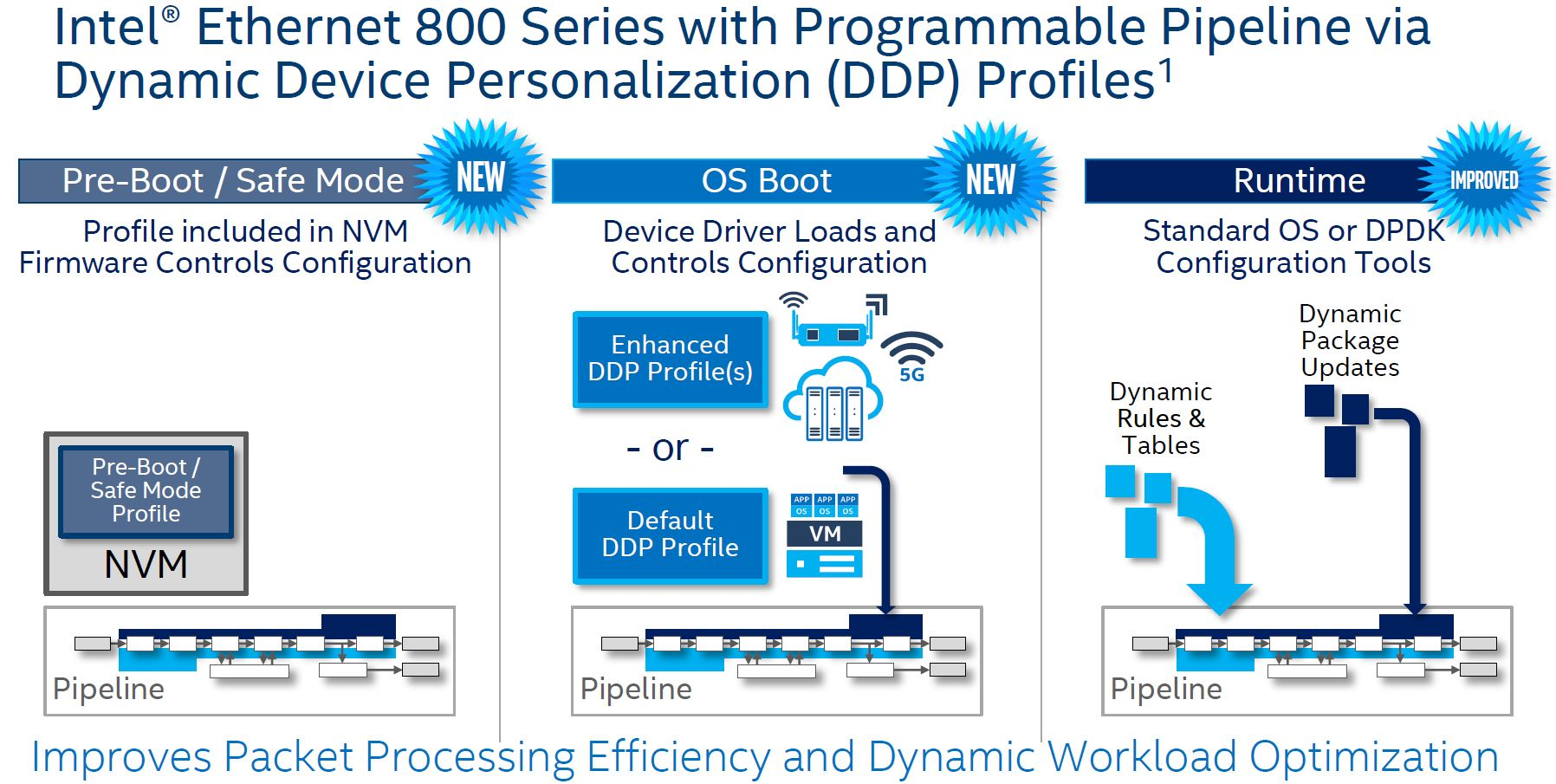 Intel Ethernet 800 Programmable Example 2