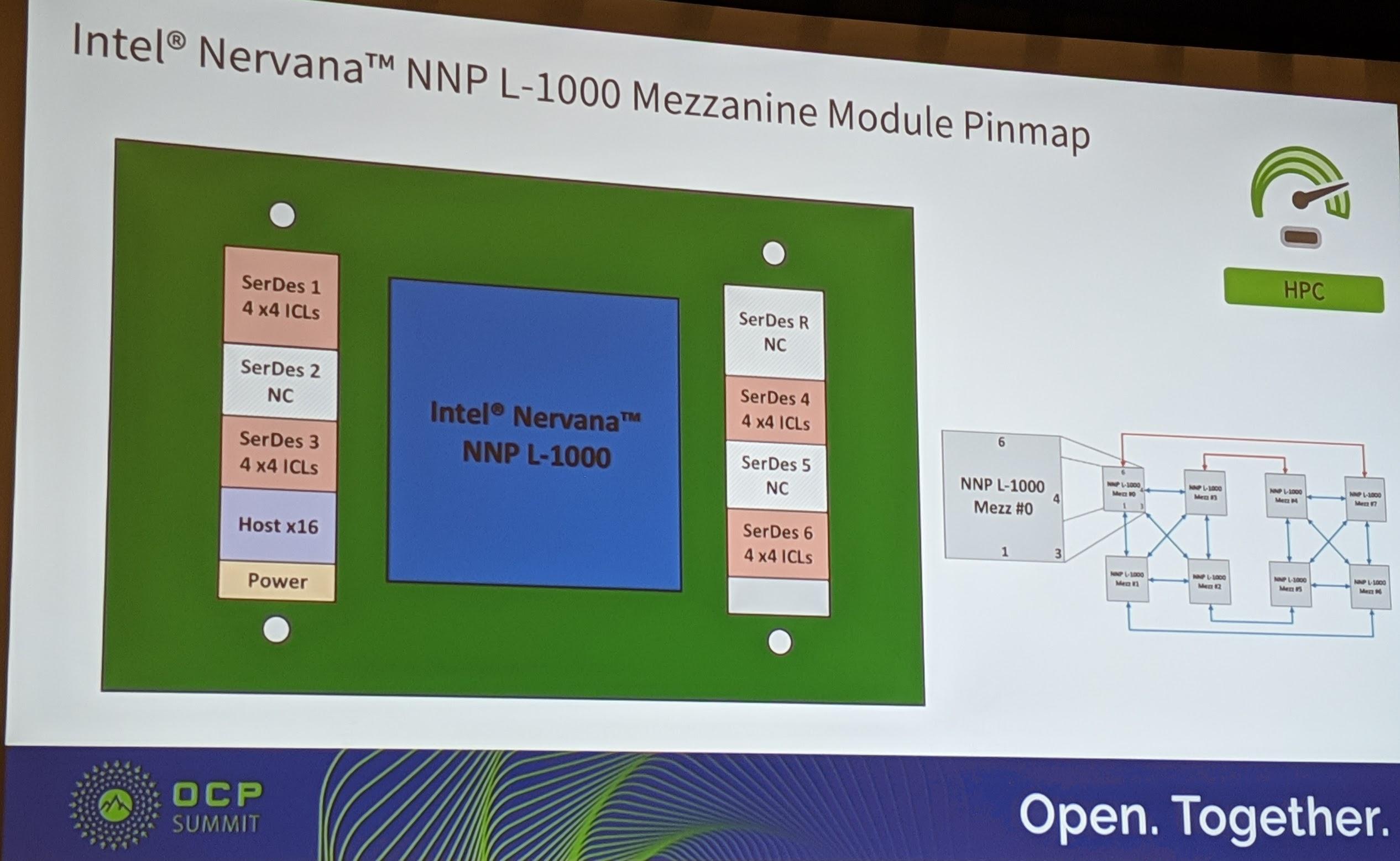 Intel Nervana NNP L 1000 Mezzanine Pinmap