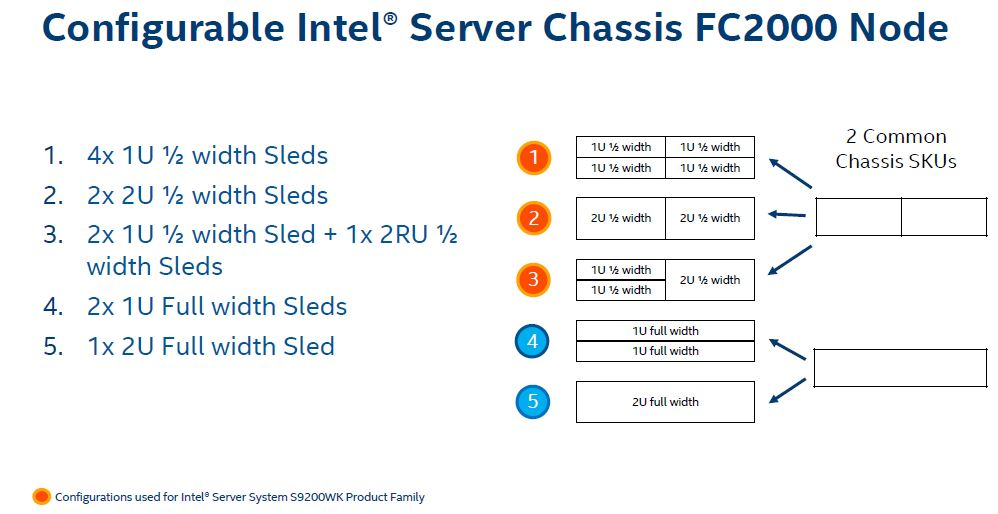 Intel Server System 9200WK Server Chassis FC2000 Nodes