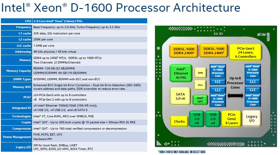 Intel Xeon D 1600 Architecture 2