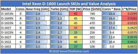 Intel Xeon D 1600 Launch SKUs And Value Analysis