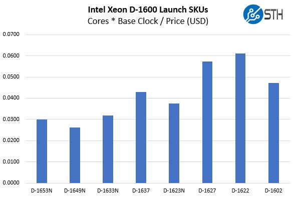 Intel Xeon D 1600 SKUs Price Per Base Core Clock