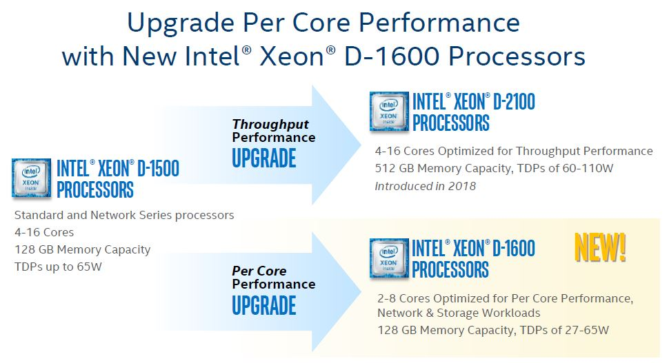 Intel Xeon D 1600 Upgrade Path