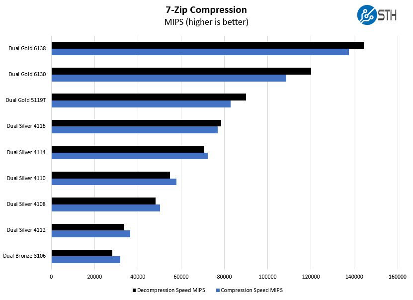 Lenovo ThinkSystem ST550 CPU Options 7zip Compression Benchmark