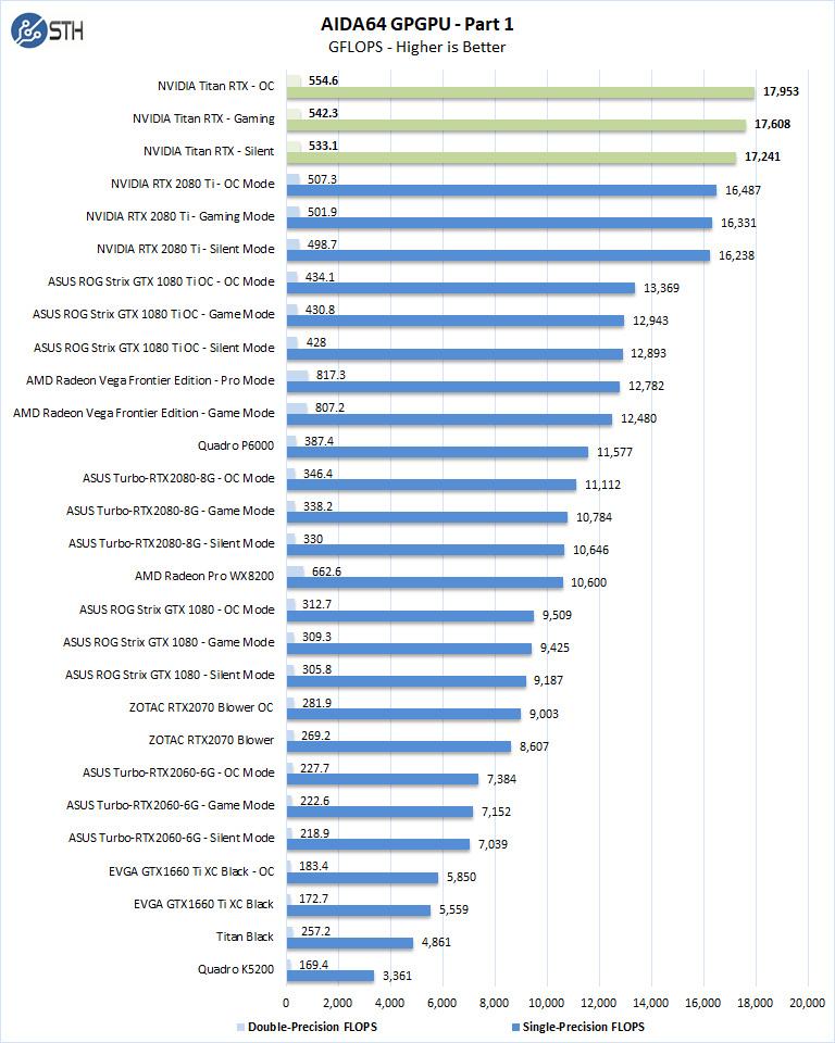 Nvidia Titan RTX AIDA64 GPGPU Part 1