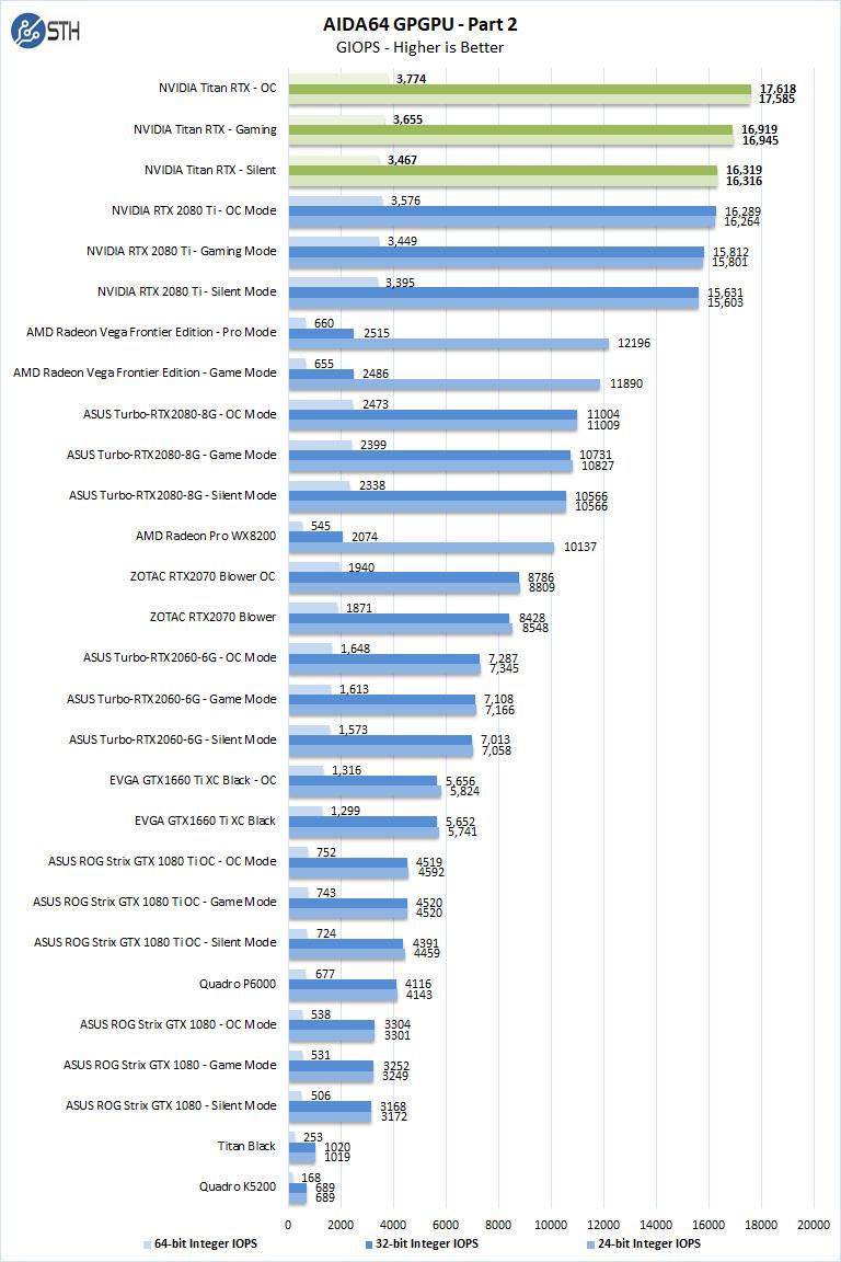 Nvidia Titan RTX AIDA64 GPGPU Part 2
