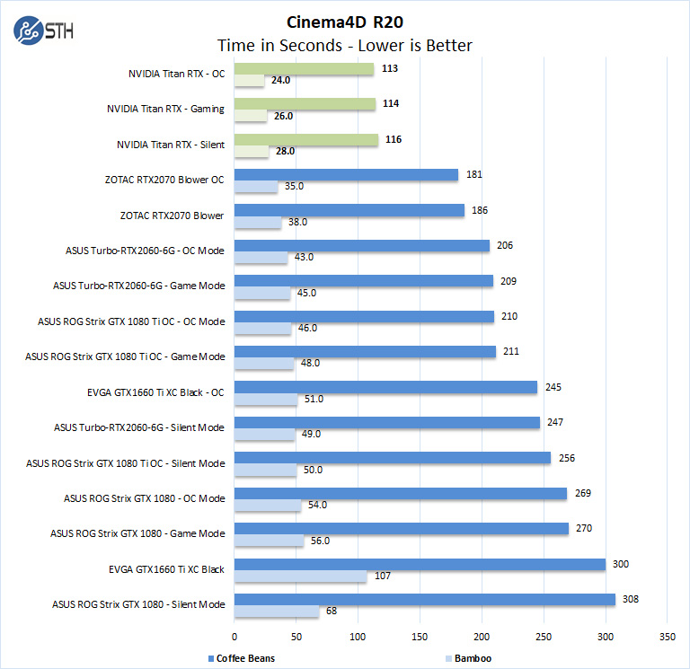 Nvidia Titan RTX Cinema4D