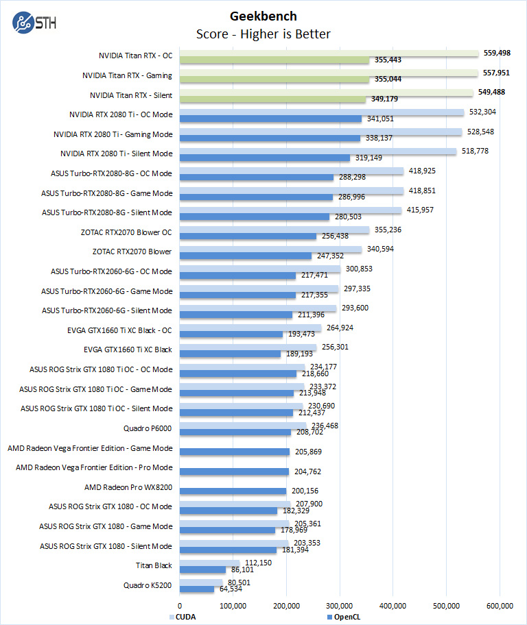Nvidia Titan RTX Geekbench