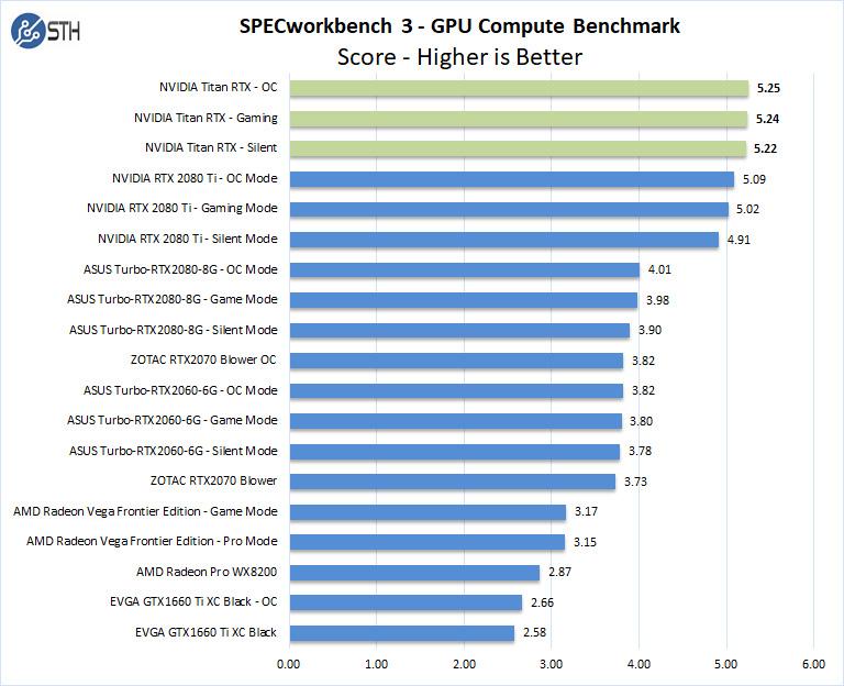 Nvidia Titan RTX SPECworkstation
