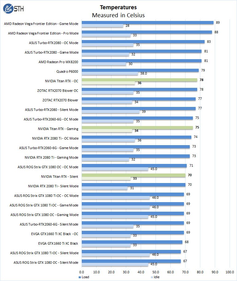 NVIDIA Titan RTX Review of an Incredible GPU - Page 7 of 7