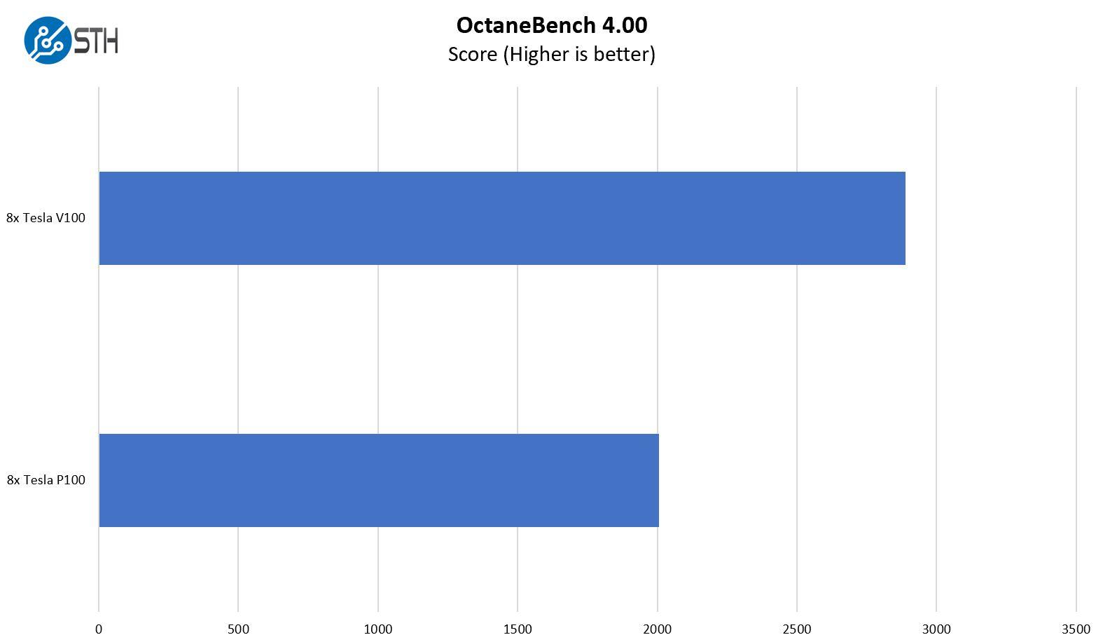 OctaneBench 4.00 Tesla V100