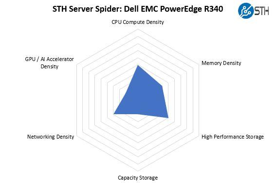 STH Server Spider Dell EMC PowerEdge R340
