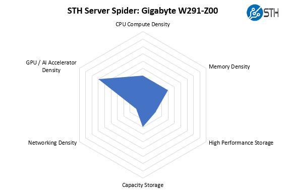 STH Server SpiderGigabyte W291 Z00