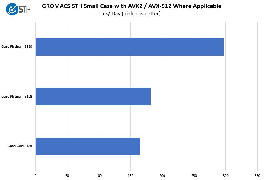 Supermicro SYS 2049U TR4 4P GROMACS STH Small Benchmark