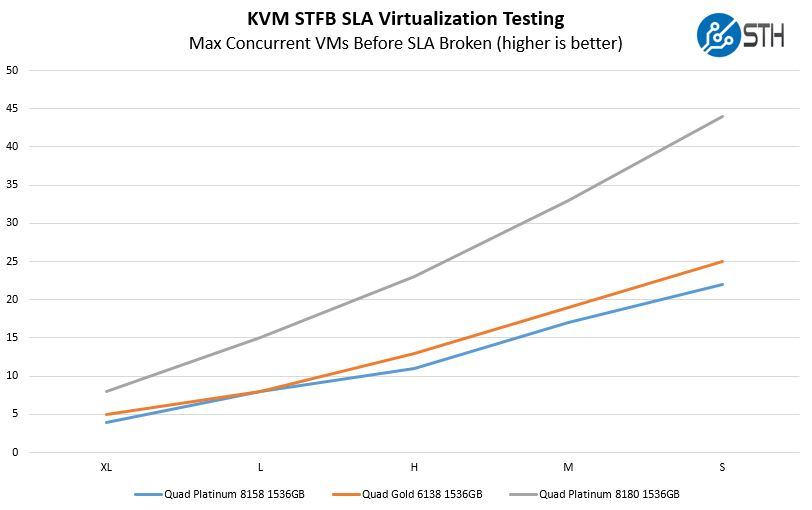 Supermicro SYS 2049U TR4 4P STH STFB KVM Virtualization Benchmark