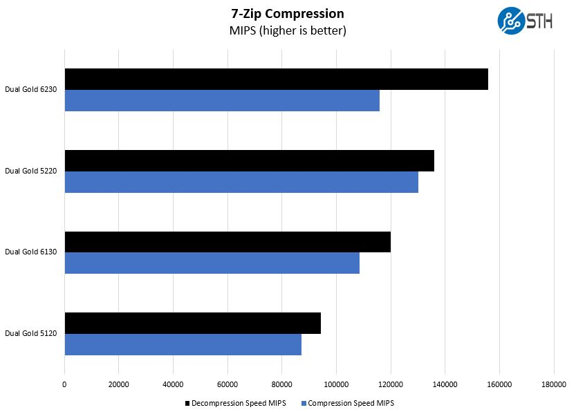 1st And 2nd Generation Intel Xeon Scalable 2P 7zip Compression Comparison
