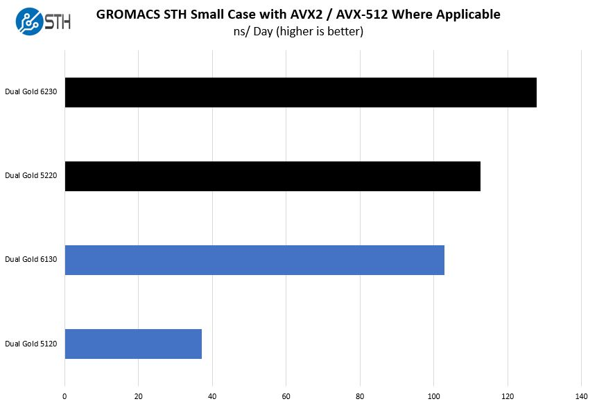 1st And 2nd Generation Intel Xeon Scalable 2P GROMACS STH Small Case 2 Comparison